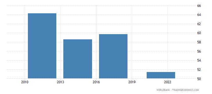 australia credit card percent age 15 wb data