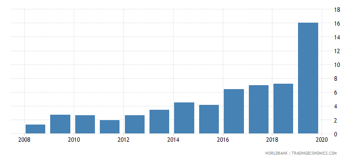 australia credit to government and state owned enterprises to gdp percent wb data