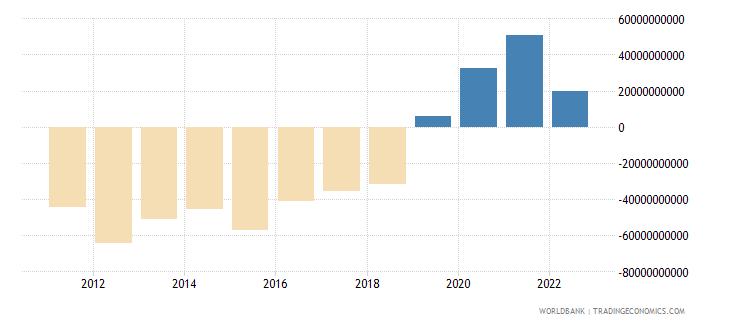 australia current account balance bop us dollar wb data