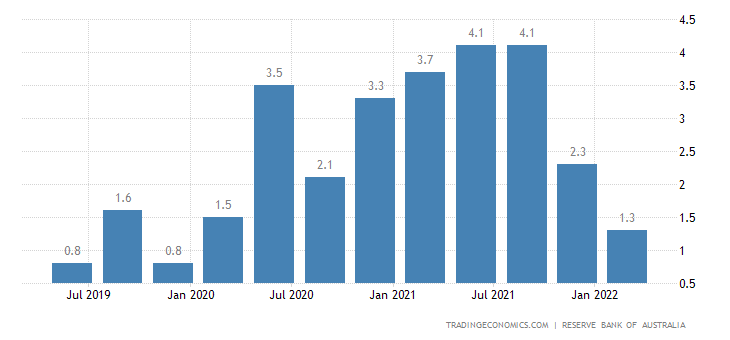 Australia Current Account to GDP