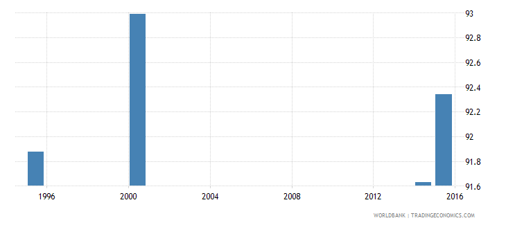 australia current education expenditure total percent of total expenditure in public institutions wb data
