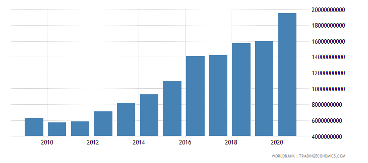 australia customs and other import duties current lcu wb data