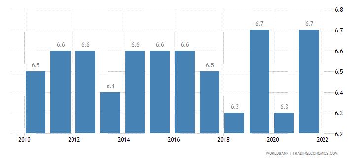 australia death rate crude per 1 000 people wb data