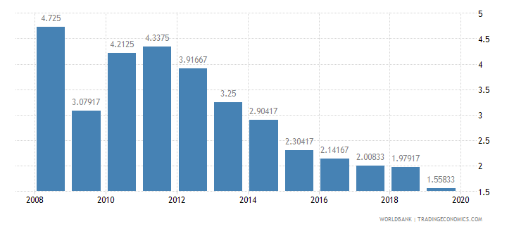 australia deposit interest rate percent wb data