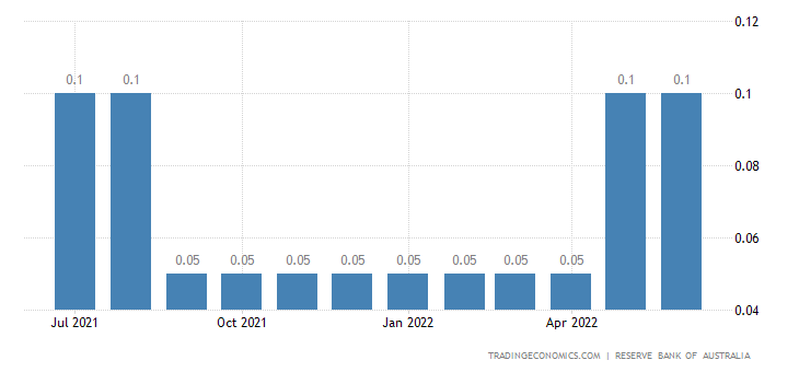 Deposit Interest Rate in Australia