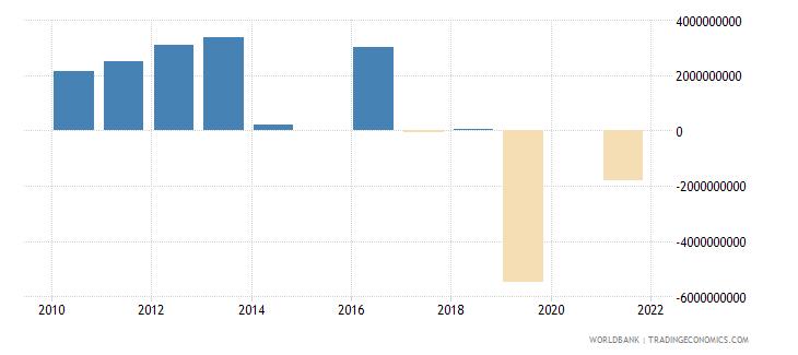 australia discrepancy in expenditure estimate of gdp constant lcu wb data