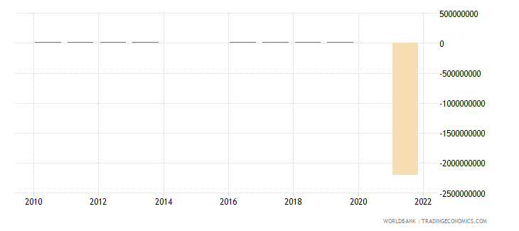australia discrepancy in expenditure estimate of gdp current lcu wb data