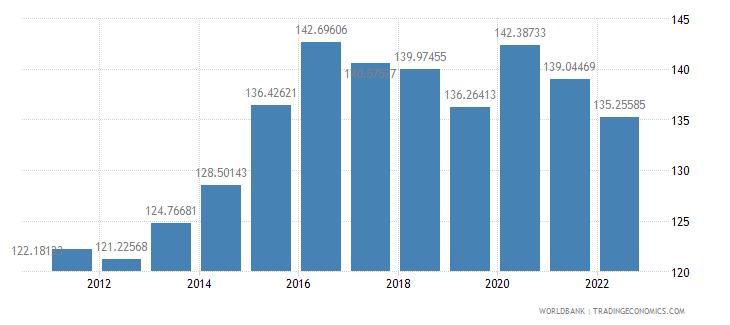 australia domestic credit to private sector percent of gdp wb data