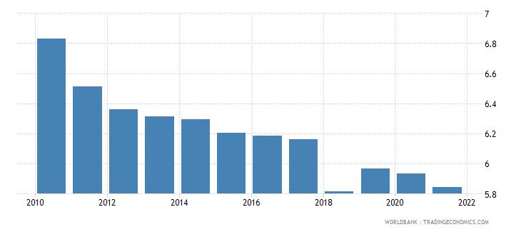 australia employers total percent of employment wb data