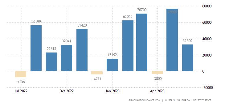 Australia Employment Change
