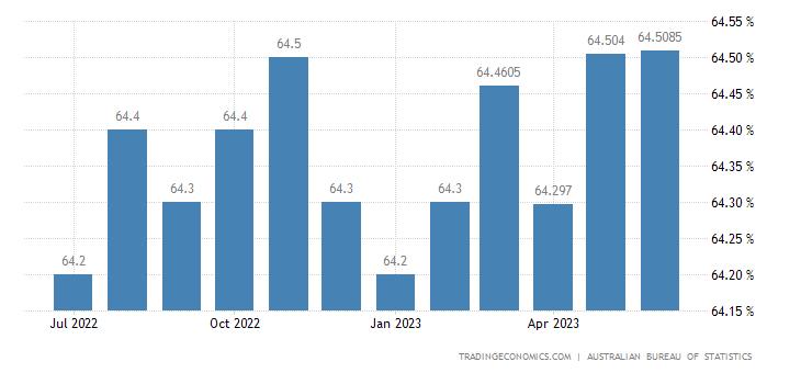 Australia Employment Rate   2019   Data   Chart   Calendar   Forecast   News
