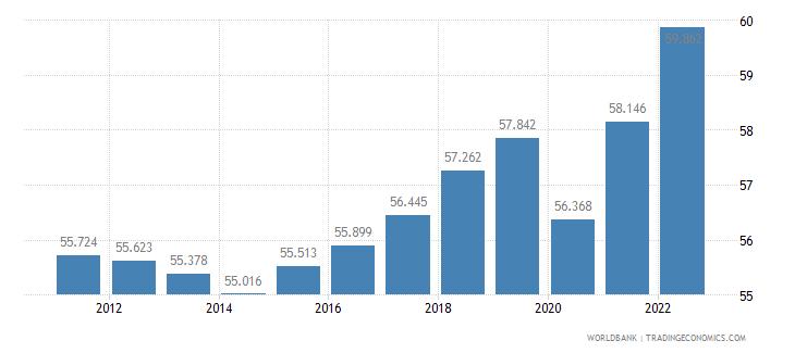 australia employment to population ratio 15 plus  female percent wb data
