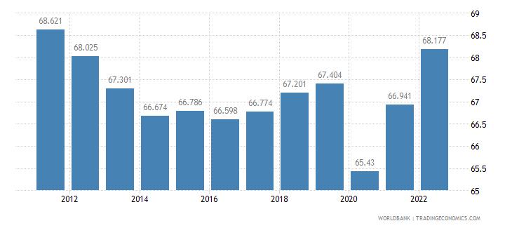australia employment to population ratio 15 plus  male percent wb data