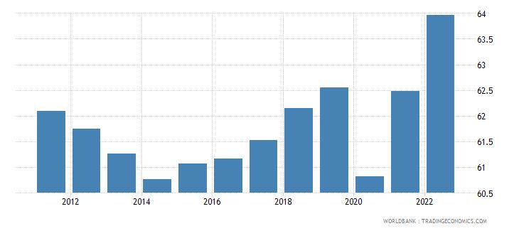 australia employment to population ratio 15 plus  total percent wb data