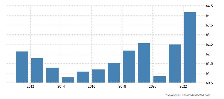 australia employment to population ratio 15 total percent national estimate wb data
