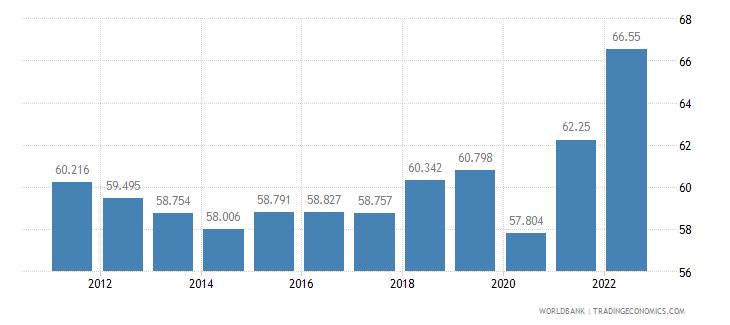 australia employment to population ratio ages 15 24 female percent wb data