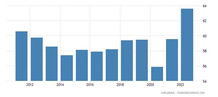 australia employment to population ratio ages 15 24 male percent wb data