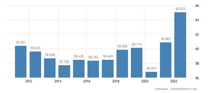australia employment to population ratio ages 15 24 total percent wb data