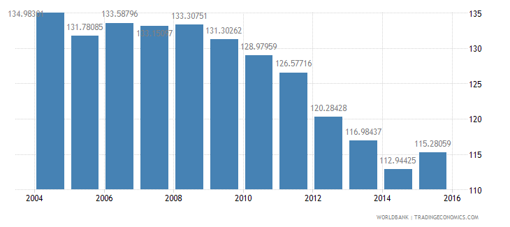 australia energy use kg of oil equivalent per dollar1 000 gdp constant 2005 ppp wb data