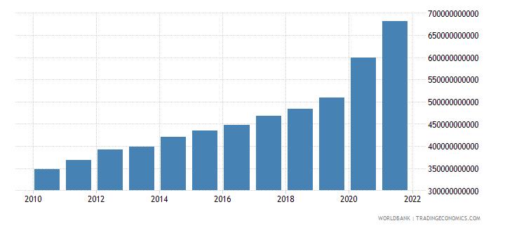 australia expense current lcu wb data