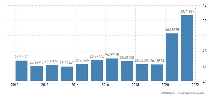 australia expense percent of gdp wb data