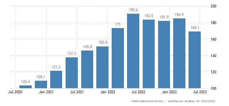 Australia Export Prices