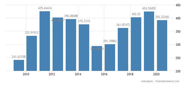 australia export value index 2000  100 wb data