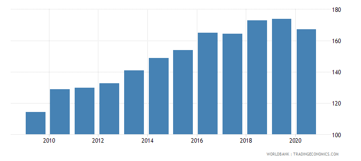australia export volume index 2000  100 wb data