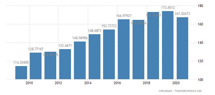 australia export volume index 2000  100 wb data