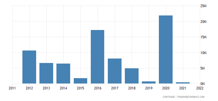 australia exports afghanistan