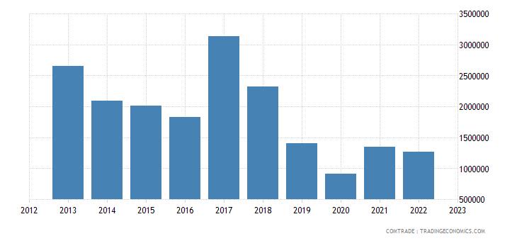 australia exports albania