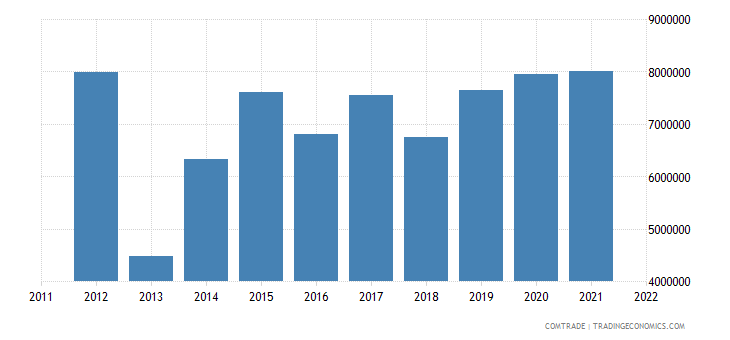 australia exports american samoa