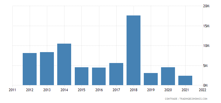 australia exports angola