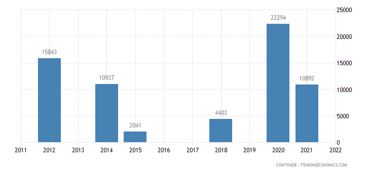 australia exports anguilla