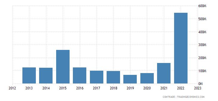australia exports argentina
