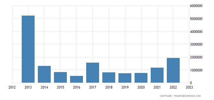 australia exports armenia