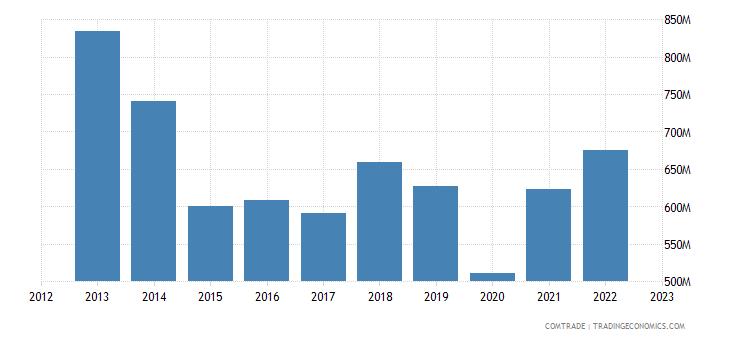 australia exports articles iron steel