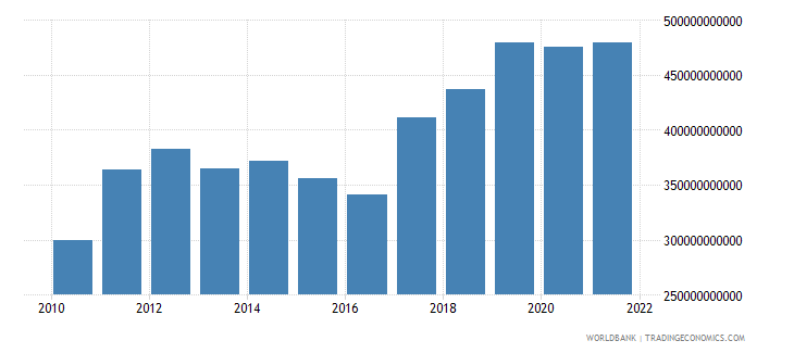 australia exports as a capacity to import constant lcu wb data