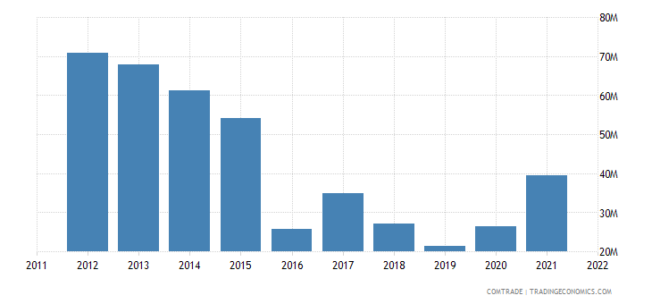 australia exports austria