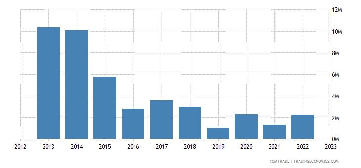 australia exports azerbaijan