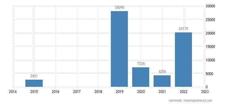 australia exports bahamas articles iron steel