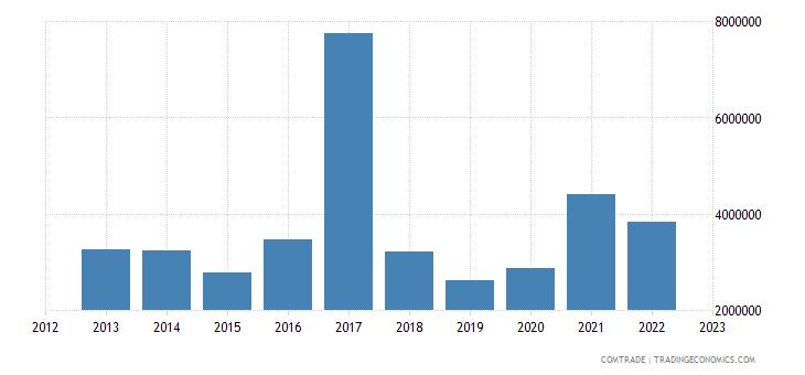 australia exports bahamas