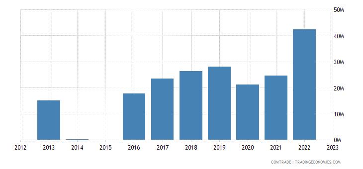 australia exports bahrain cereals
