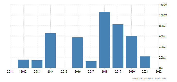 australia exports bahrain