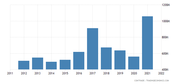 australia exports bangladesh
