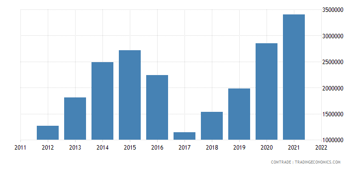 australia exports barbados