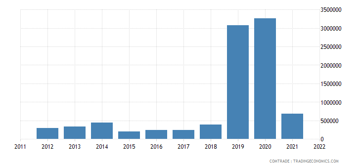 australia exports belarus