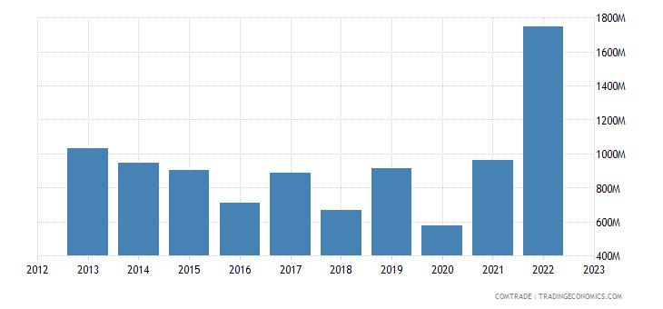 australia exports belgium