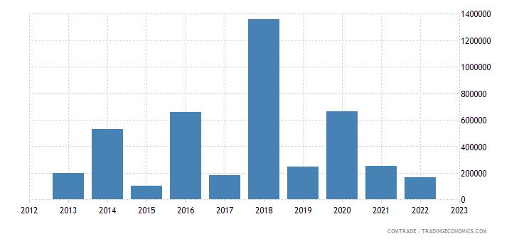 australia exports belize