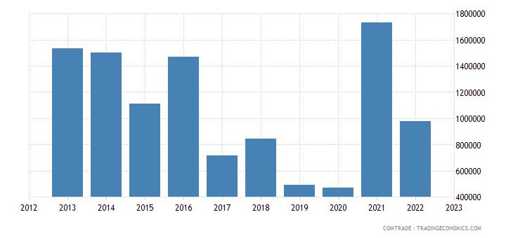 australia exports benin